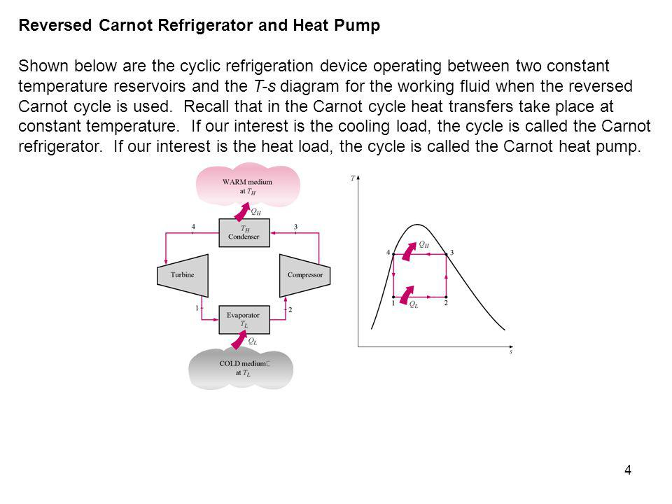 Reversed Carnot Refrigerator and Heat Pump