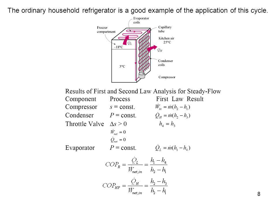 The ordinary household refrigerator is a good example of the application of this cycle.