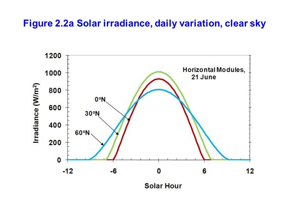 Figure 2.2a Solar irradiance, daily variation, clear sky