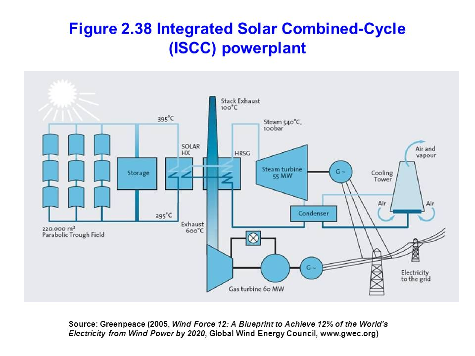 Figure 2.38 Integrated Solar Combined-Cycle (ISCC) powerplant