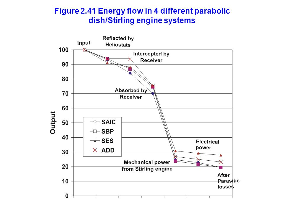 Figure 2.41 Energy flow in 4 different parabolic dish/Stirling engine systems