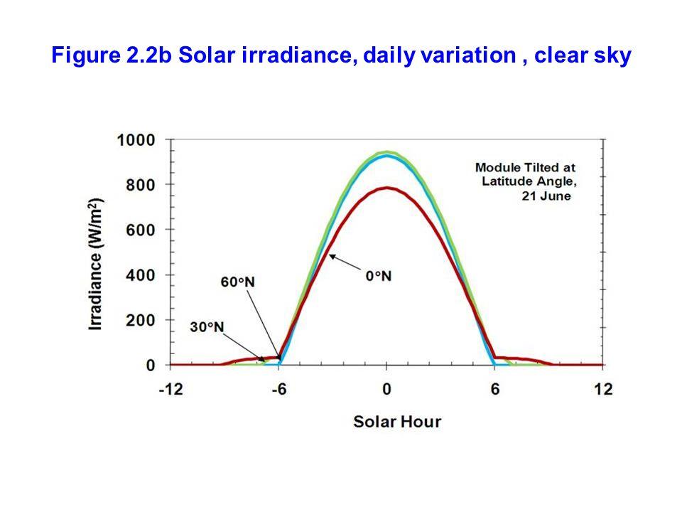 Figure 2.2b Solar irradiance, daily variation , clear sky
