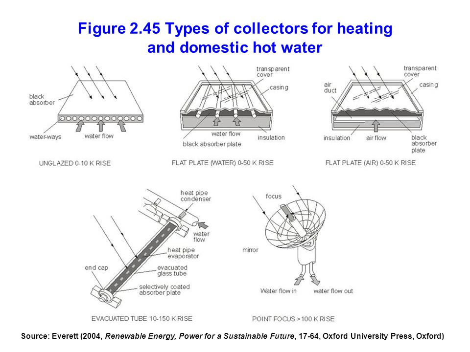 Figure 2.45 Types of collectors for heating and domestic hot water