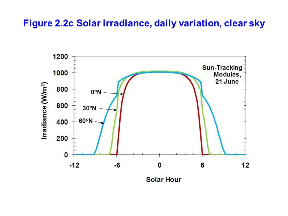 Figure 2.2c Solar irradiance, daily variation, clear sky