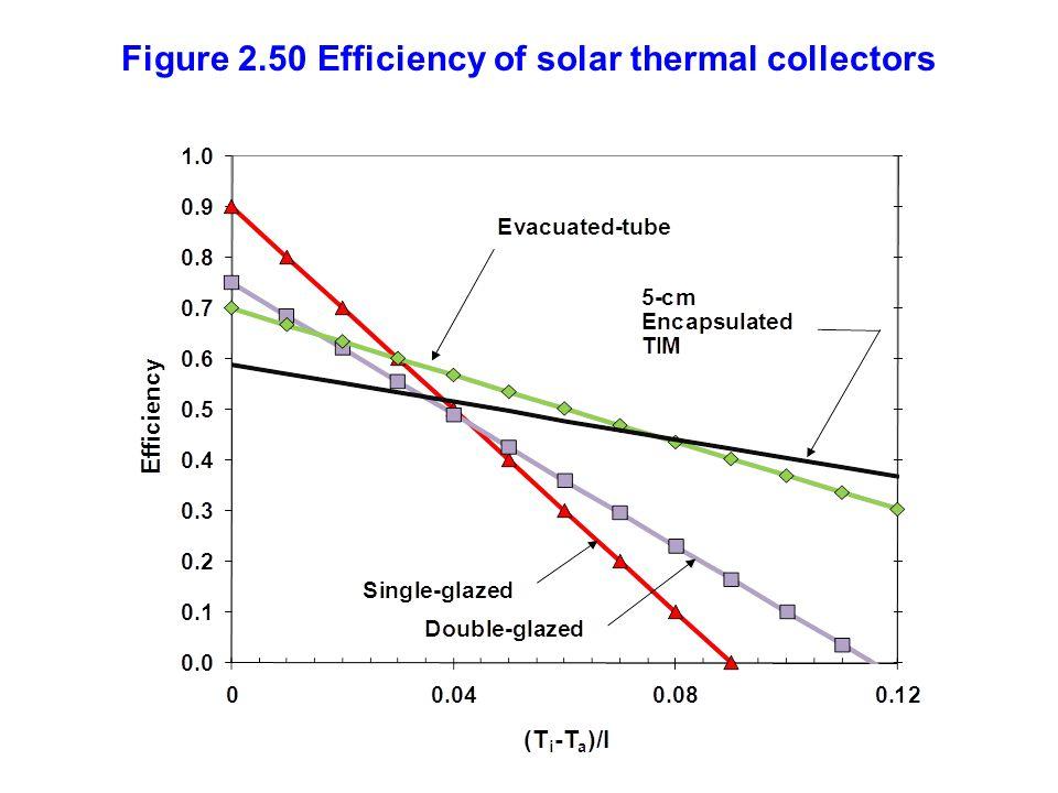 Figure 2.50 Efficiency of solar thermal collectors
