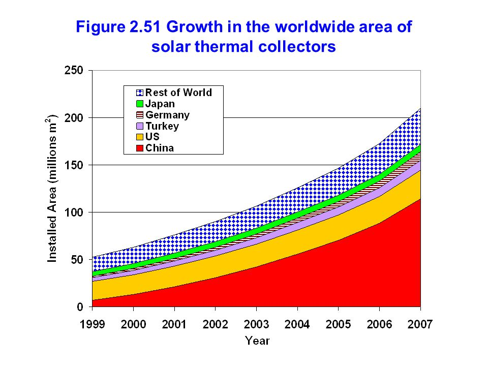 Figure 2.51 Growth in the worldwide area of solar thermal collectors