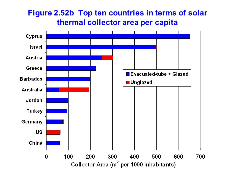 Figure 2.52b Top ten countries in terms of solar thermal collector area per capita