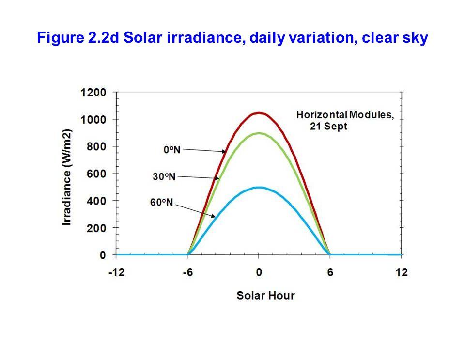 Figure 2.2d Solar irradiance, daily variation, clear sky