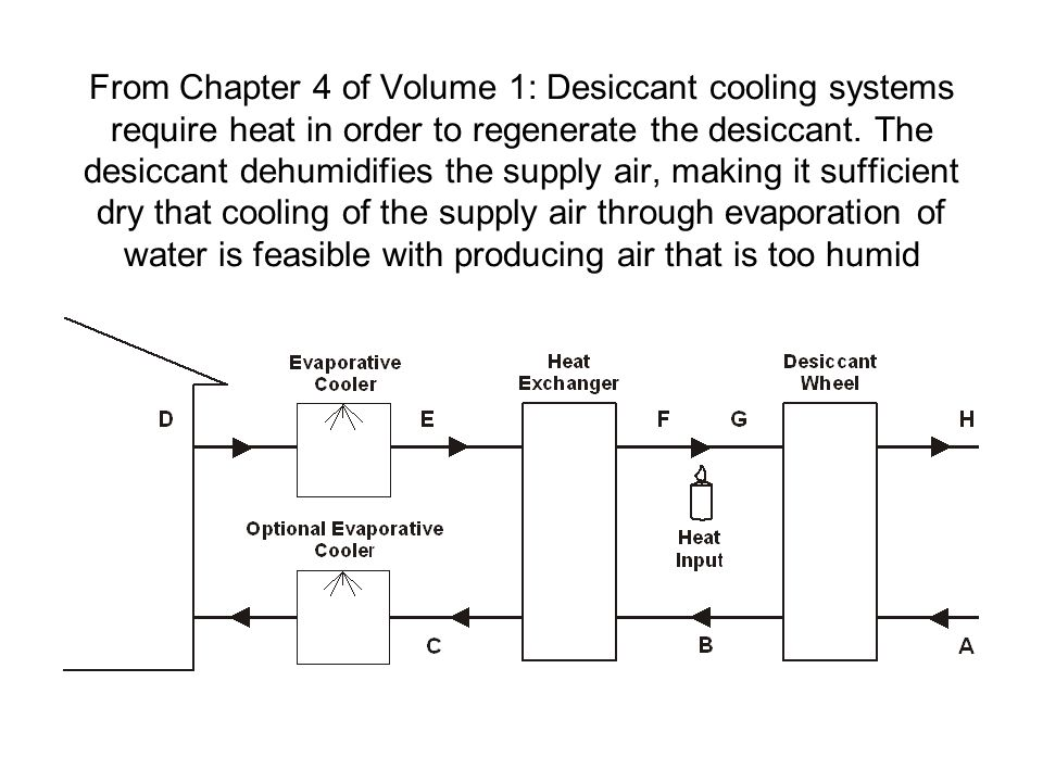 From Chapter 4 of Volume 1: Desiccant cooling systems require heat in order to regenerate the desiccant.