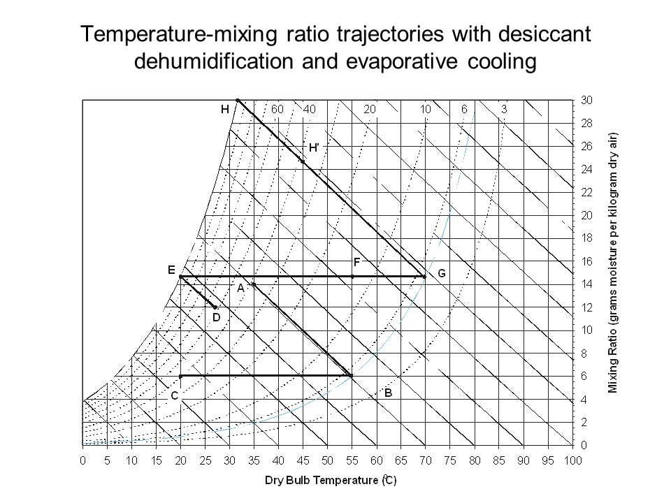 Temperature-mixing ratio trajectories with desiccant dehumidification and evaporative cooling