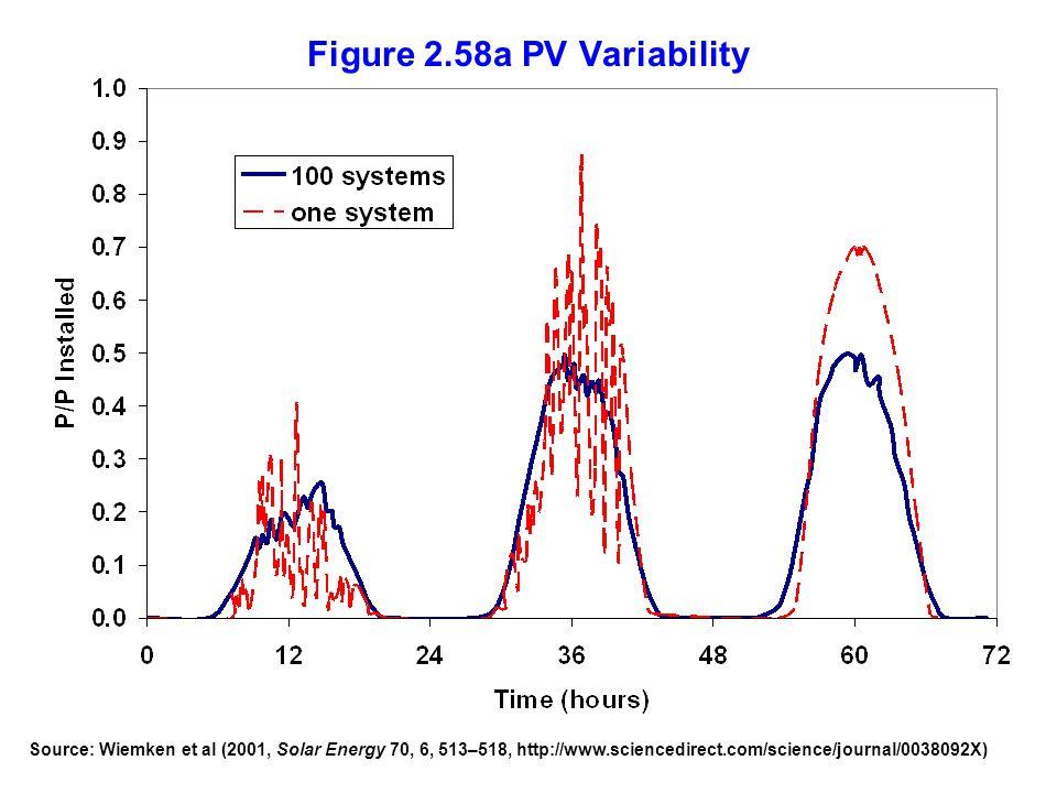 Figure 2.58a PV Variability