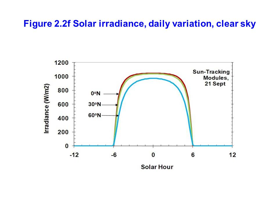 Figure 2.2f Solar irradiance, daily variation, clear sky