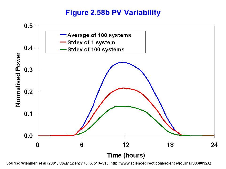 Figure 2.58b PV Variability