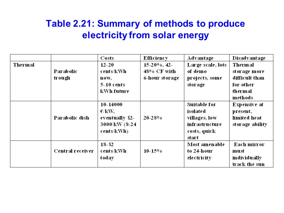 Table 2.21: Summary of methods to produce electricity from solar energy