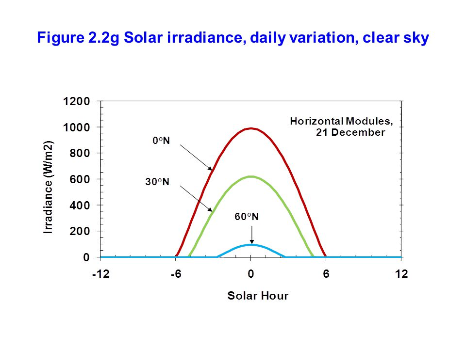 Figure 2.2g Solar irradiance, daily variation, clear sky