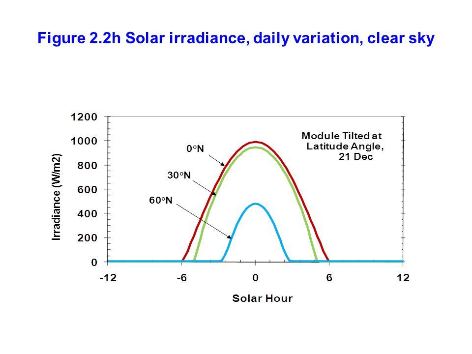 Figure 2.2h Solar irradiance, daily variation, clear sky