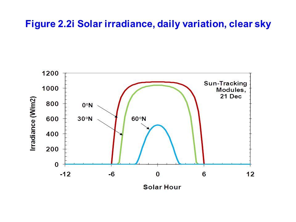 Figure 2.2i Solar irradiance, daily variation, clear sky