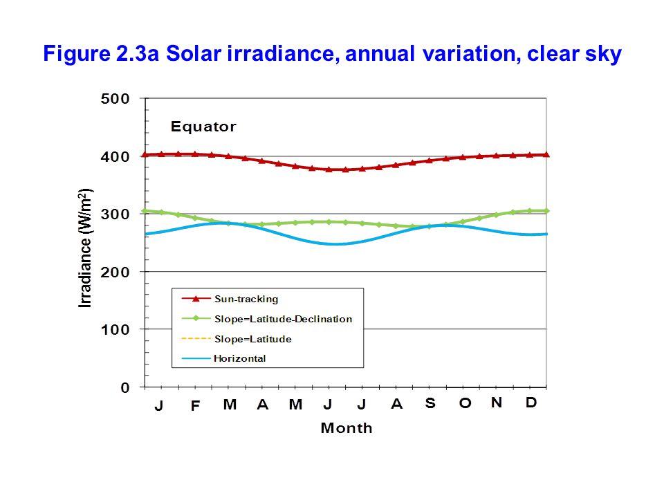 Figure 2.3a Solar irradiance, annual variation, clear sky