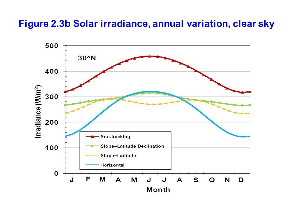 Figure 2.3b Solar irradiance, annual variation, clear sky
