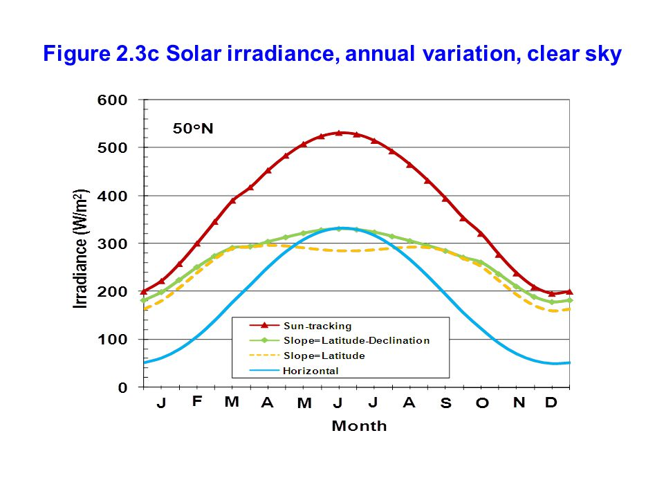Figure 2.3c Solar irradiance, annual variation, clear sky