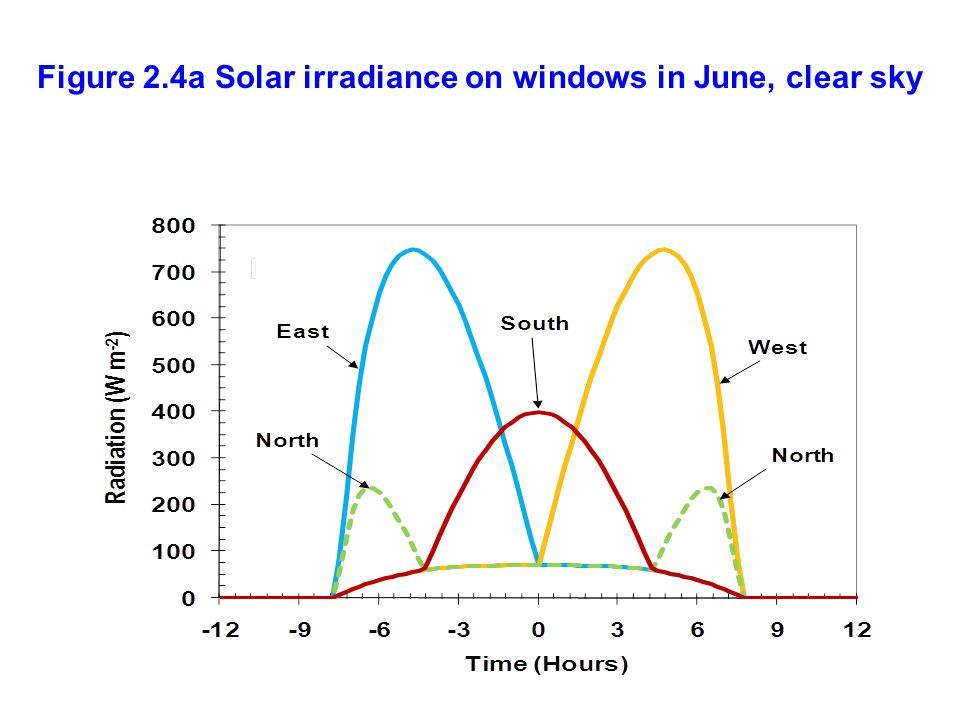 Figure 2.4a Solar irradiance on windows in June, clear sky