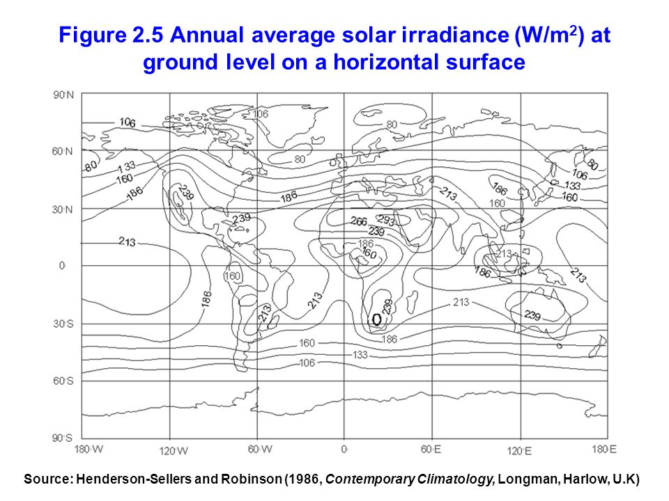 Figure 2.5 Annual average solar irradiance (W/m2) at ground level on a horizontal surface