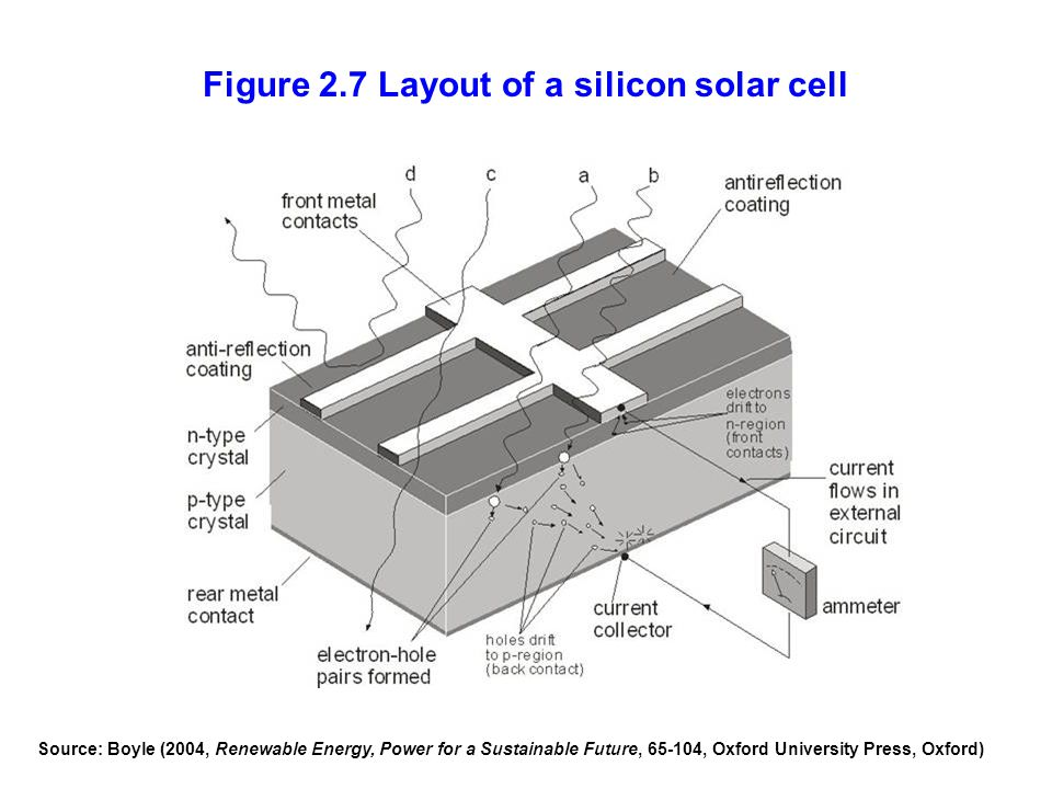 Figure 2.7 Layout of a silicon solar cell