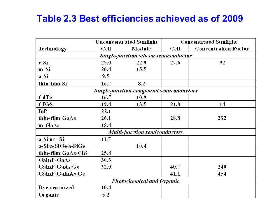 Table 2.3 Best efficiencies achieved as of 2009