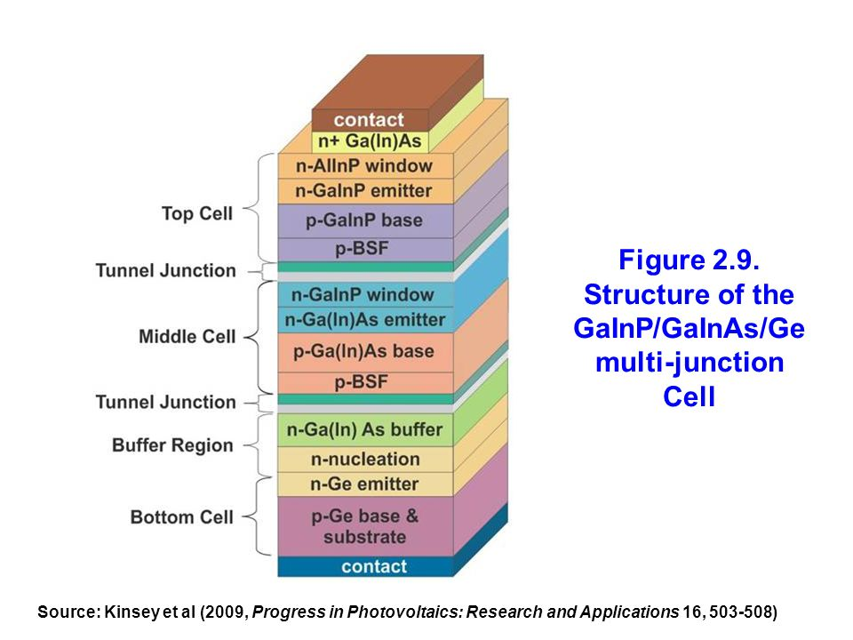 Figure 2.9. Structure of the GaInP/GaInAs/Ge multi-junction Cell