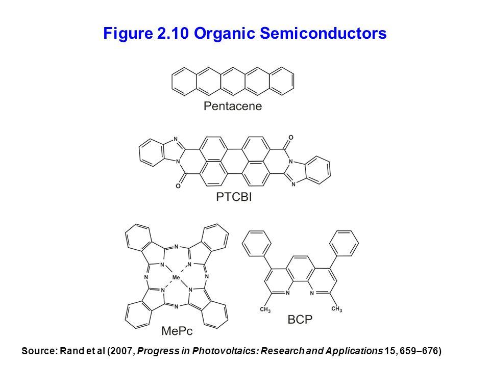 Figure 2.10 Organic Semiconductors