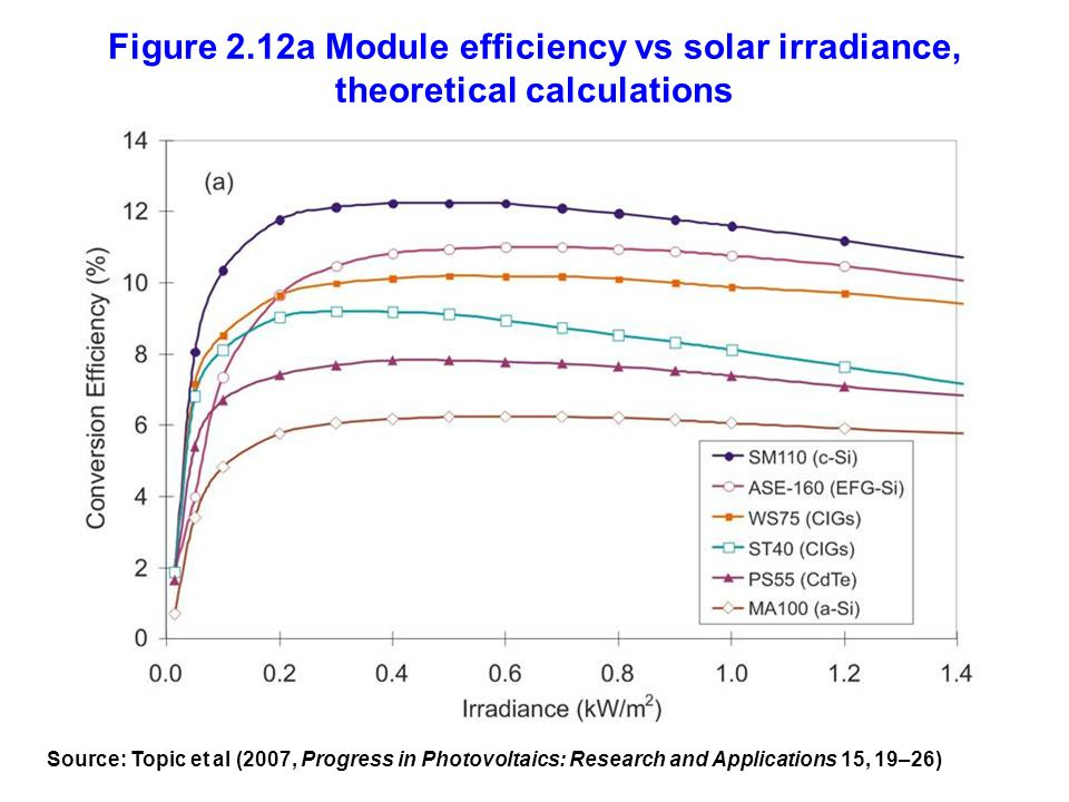 Figure 2.12a Module efficiency vs solar irradiance, theoretical calculations