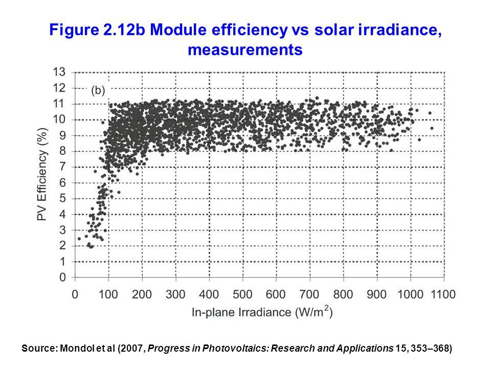 Figure 2.12b Module efficiency vs solar irradiance, measurements
