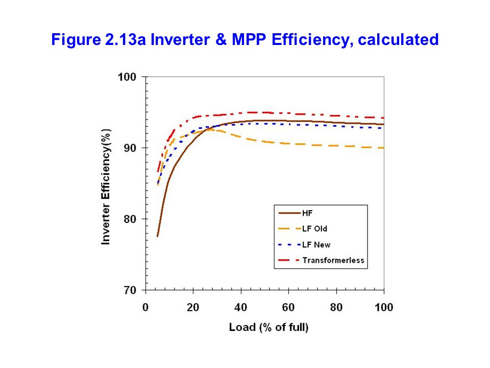 Figure 2.13a Inverter & MPP Efficiency, calculated