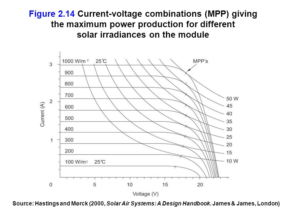 Figure 2.14 Current-voltage combinations (MPP) giving the maximum power production for different solar irradiances on the module