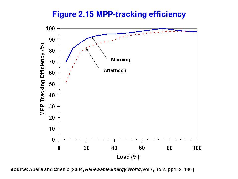 Figure 2.15 MPP-tracking efficiency