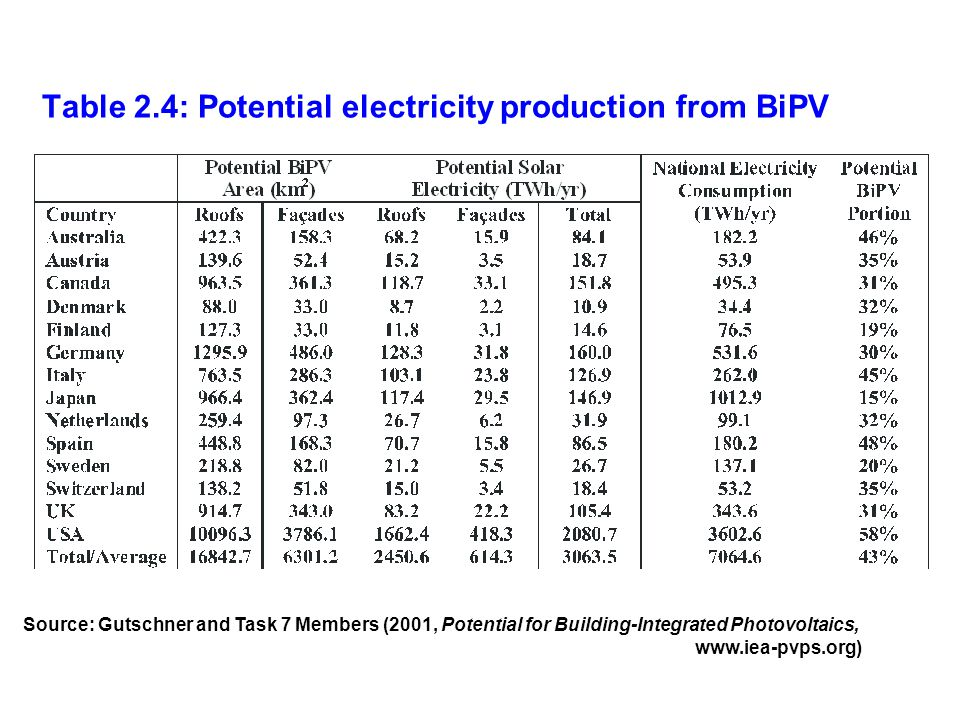 Table 2.4: Potential electricity production from BiPV