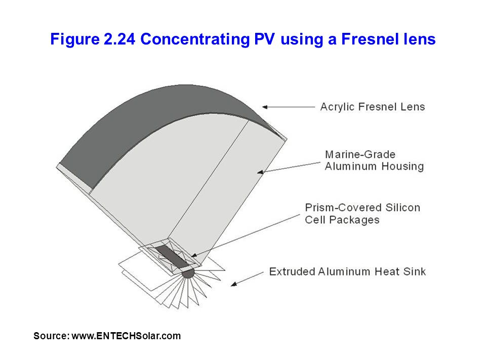 Figure 2.24 Concentrating PV using a Fresnel lens