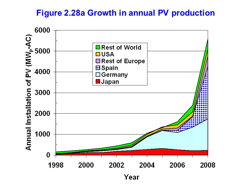 Figure 2.28a Growth in annual PV production