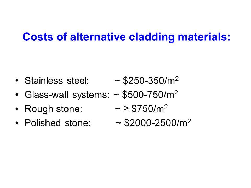 Costs of alternative cladding materials: