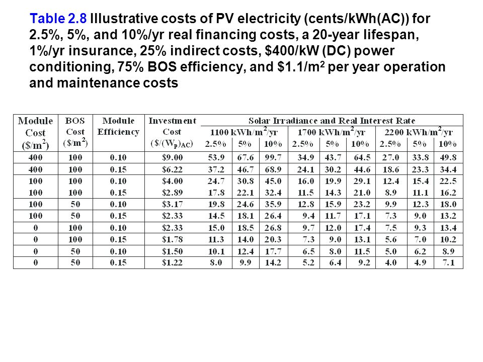 Table 2. 8 Illustrative costs of PV electricity (cents/kWh(AC)) for 2