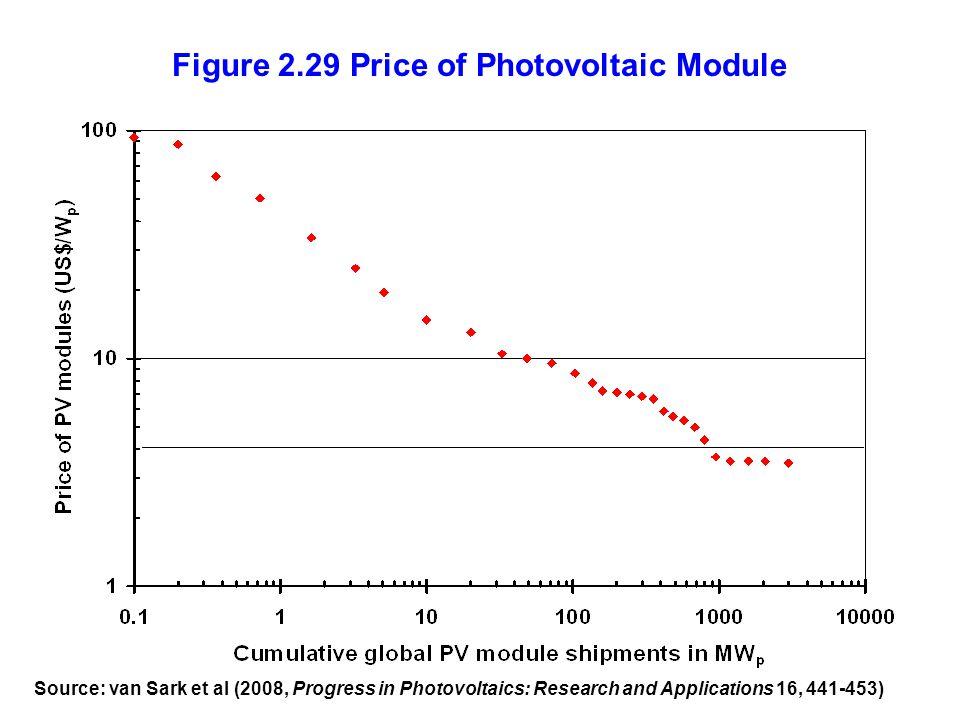 Figure 2.29 Price of Photovoltaic Module