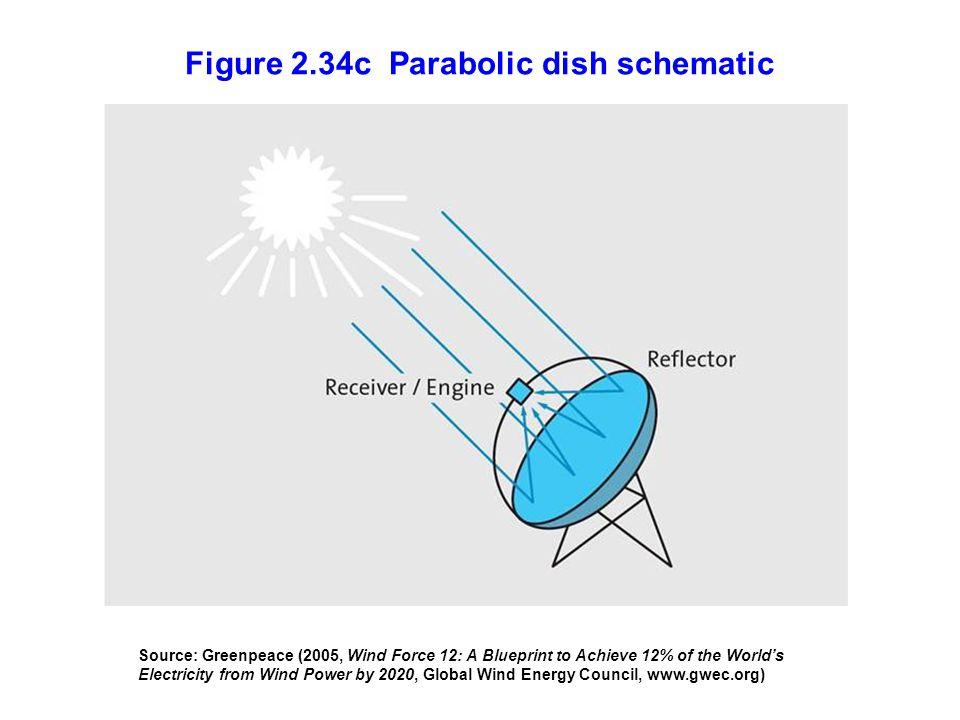 Figure 2.34c Parabolic dish schematic