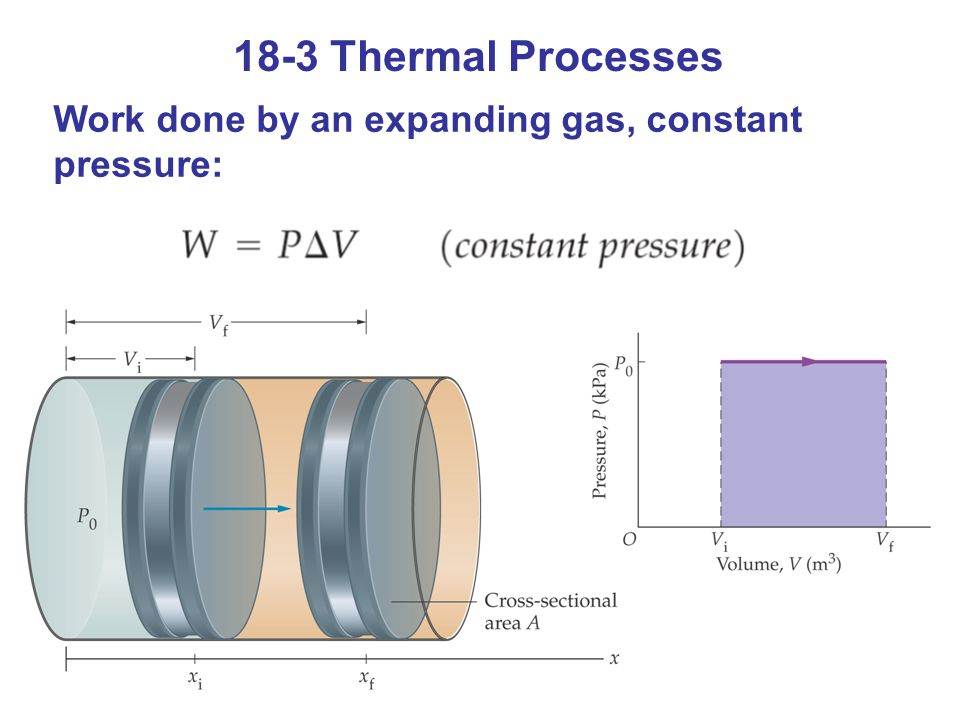 18-3 Thermal Processes Work done by an expanding gas, constant pressure:
