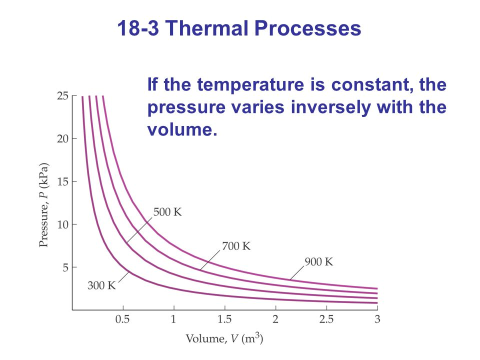 18-3 Thermal Processes If the temperature is constant, the pressure varies inversely with the volume.