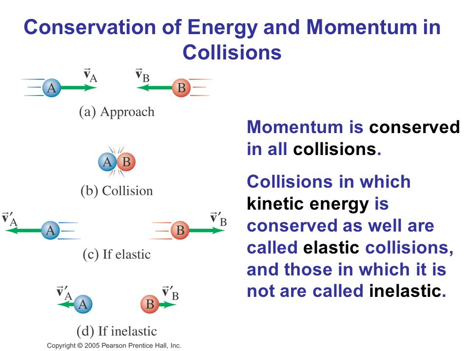 Conservation of Energy and Momentum in Collisions