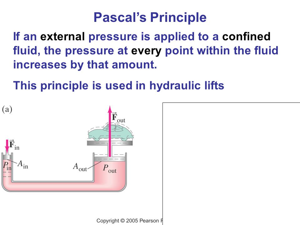 Pascal's Principle If an external pressure is applied to a confined fluid, the pressure at every point within the fluid increases by that amount.