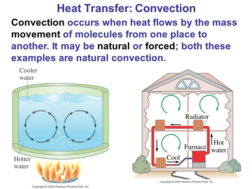 Heat Transfer: Convection