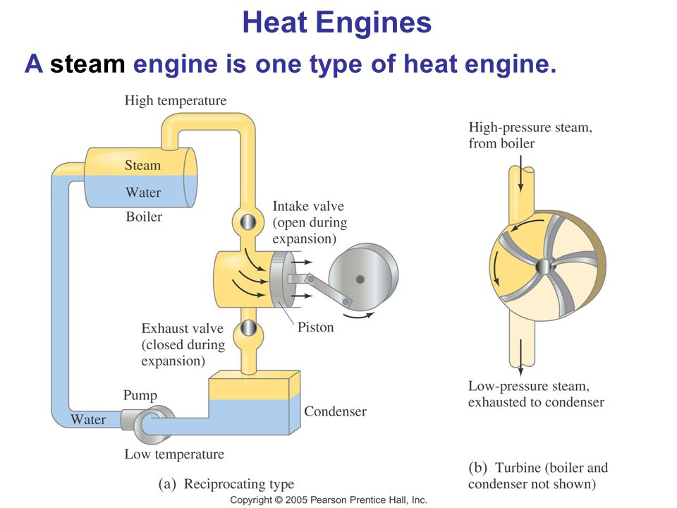 Heat Engines A steam engine is one type of heat engine.
