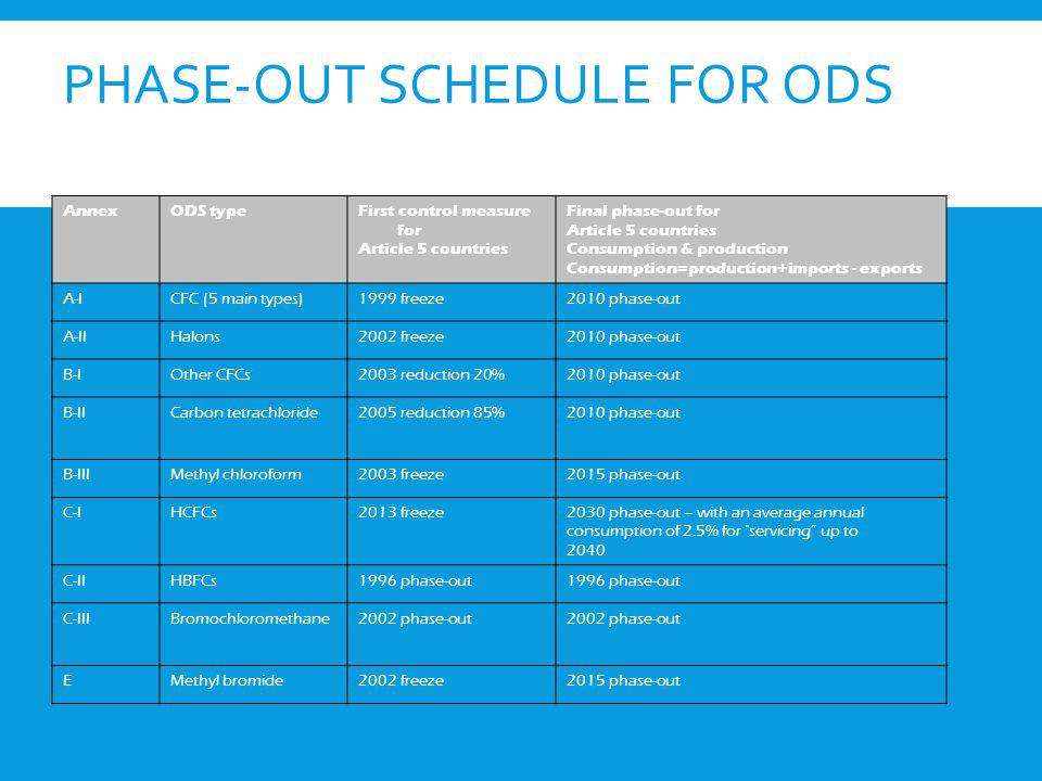 Phase-out schedule for ODS