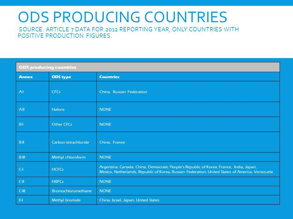 ODS producing countries Source: Article 7 data for 2012 reporting year, only countries with positive production figures.